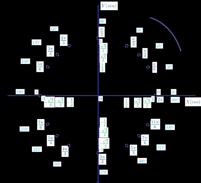 способов числа на окружности тригонометрия картинки ней принесет